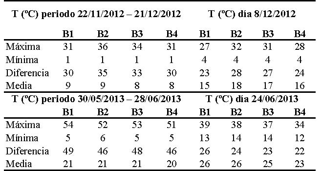 Inicio home tabla 3 resumen de datos de temperatura en el murito periodos del 22112012 a 21122012 y del 30052013 a 28062013 y das 8122012 y 24062013 urtaz Gallery