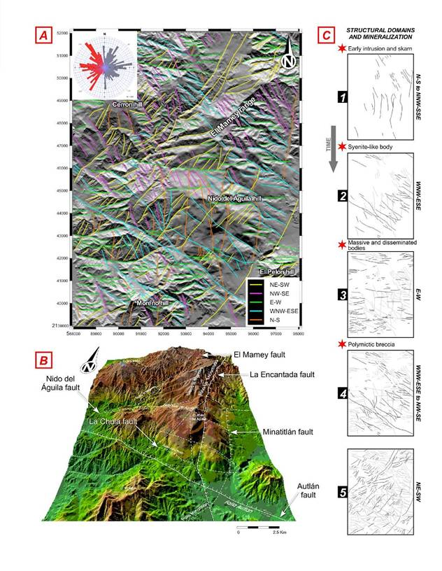 Figure 9. Local digital models for the surroundings of the Peña Colorada mine. (A) Digital model showing the five structural domains in the area, with two rosettes (upper left) for the identified structural alignments: non-weighted in gray, and weighted considering the total strike lengths of each structural domain in red. (B) 3-D digital model with the largest structural traits in the Peña Colorada deposit. The slight blurriness in the central area in (A) and (B) is due to the mining operations in the Peña Colorada mine. (C) Time sequence of the five structural domains identified in the Peña Colorada area: (1) N–S, (2) WNW–ESE, (3) E–W, (4) NW–SE, and (5) NE–SW. Red stars correspond to mineralization events in the iron oxide deposit. The NW–SE Autlán fault forms a semi-regional structural trait with which the Arrayanes mineralized area is associated as well, although it is dissected by the structures that form the Minatitlán graben (see Figure 8).