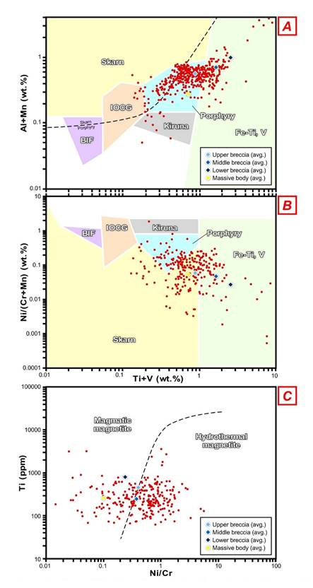 Figura 11.Discrimination diagrams for the possible origins of magnetite based upon its chemical composition in the Peña Colorada deposit. (A) Ti+V vs. Al+Mn (Nadoll et al., 2014). (B) Ti+V vs. Ni/(Cr+Mn) (Dupuis and Beaudoin, 2011). (C) Ni/Cr vs. Ti (Dare et al., 2012). Red dots correspond to individual EPMA analyses, whereas diamonds correspond to average values of the analyzed mineral associations.