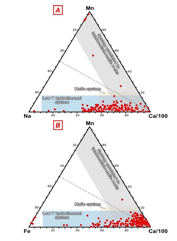Figure 12. Discrimination diagrams for the possible origins of apatite in magmatic systems based upon the chemical composition of this mineral (as of Piccoli and Candela, 2002) and plotted compositions for apatite (red dots) in the massive and disseminated bodies, and as fragments of pegmatoid magnetite + apatite + pyroxene rock in the lower part of the breccia in the Peña Colorada deposit. (A) Na–Ca–Mn. (B) Fe–Ca–Mn. Scales are in wt.%..