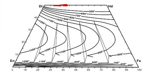 Figure 13. Pyroxene thermometry diagram in °C by Lindsley (1983) with the plotted compositions of pyroxenes in the massive and disseminated bodies, and as fragments of pegmatoid magnetite + apatite + pyroxene rock in the lower part of the breccia in the Peña Colorada deposit (red dots). All analyses in this study correspond to low-temperature diopside (possibly ≤ 300 °C). Key: Di = diopside; En = enstatite; Fs = ferrosilite; Hd = hedenbergite.