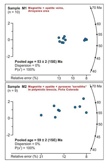 "Figure 14. Radial plots of fission tracks in apatite for samples from magnetite + apatite + pyroxene ""xenoliths"" in the polymictic breccia at Peña Colorada and the magnetite + apatite veins in the Arrayanes area. Key: n = number of dated apatites."