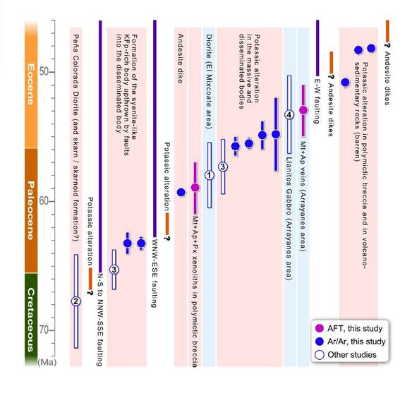 Figure 17. Compilation of available ages in the Peña Colorada mineralized region, and relative position in time of other geological events, such as faulting and undated hypabyssal intrusions. Pink shades denote ages from associations in the Peña Colorada deposit and blue shades denote those of other localities in this region. Circles denote average ages, and the lengths of bars denote standard deviations. Numbers correspond to the following references: (1) Murillo and Torres (1987), (2) Sánchez-Quiroz and Juárez (1988), (3) Tritlla et al. (2003), (4) Solé et al. (2007), all of them K-Ar ages. Key: AFT = fission tracks in apatite.